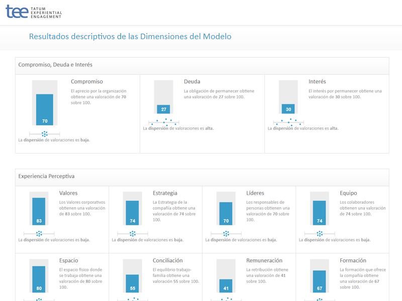 Resultados descriptivos de las Dimensiones del Modelo