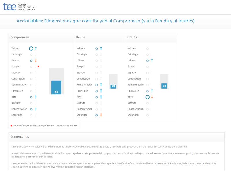 Accionables: Dimensiones que contribuyen al Compromiso (y a la Deuda y al Interés)