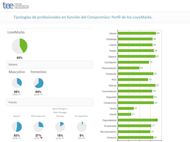 Tipologías de profesionales en función del Compromiso: Perfil de los LoveMarks